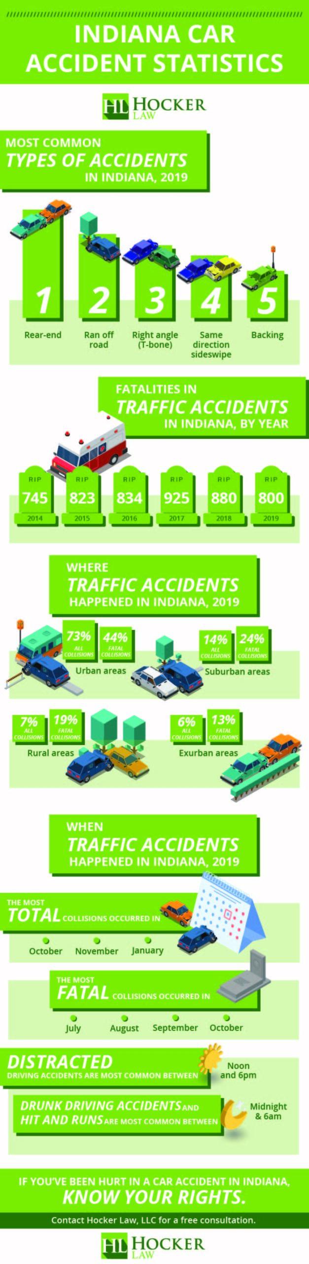 Indiana Car Accident Statistics infographic
